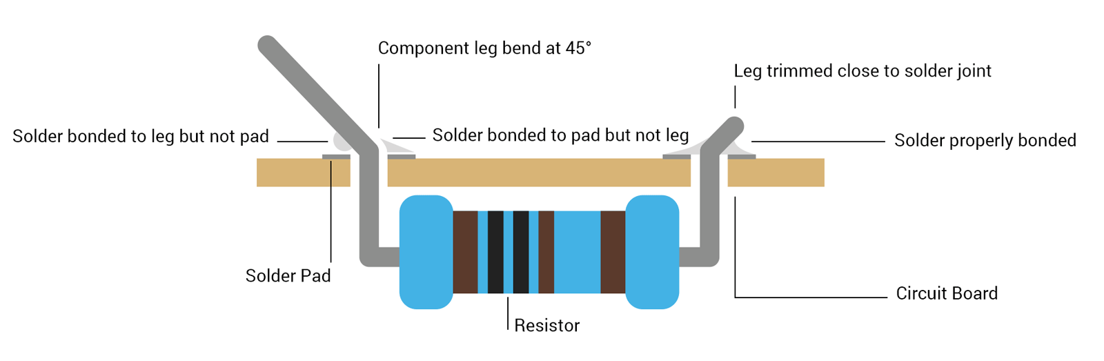 Resistor soldered to circuit board