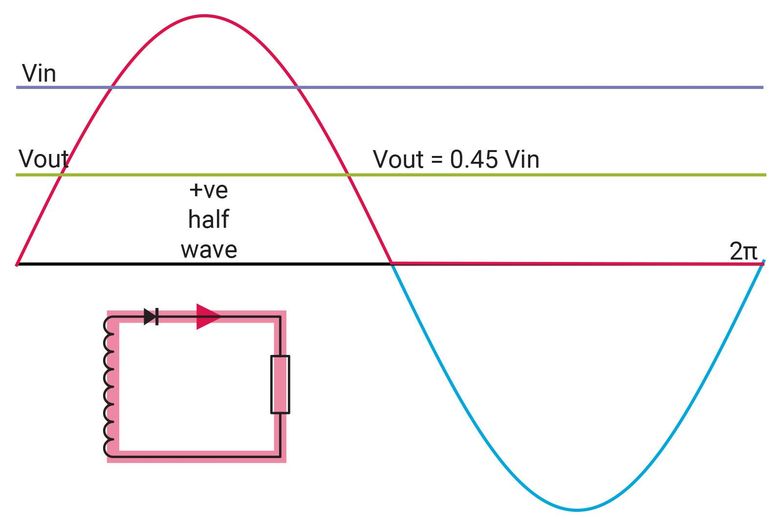 The Linear Power Supply Diyode Magazine Halfwave Rectifier Circuit Figure 4
