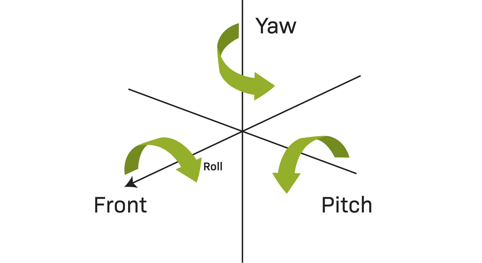 Pitch, Roll And Yaw diagram