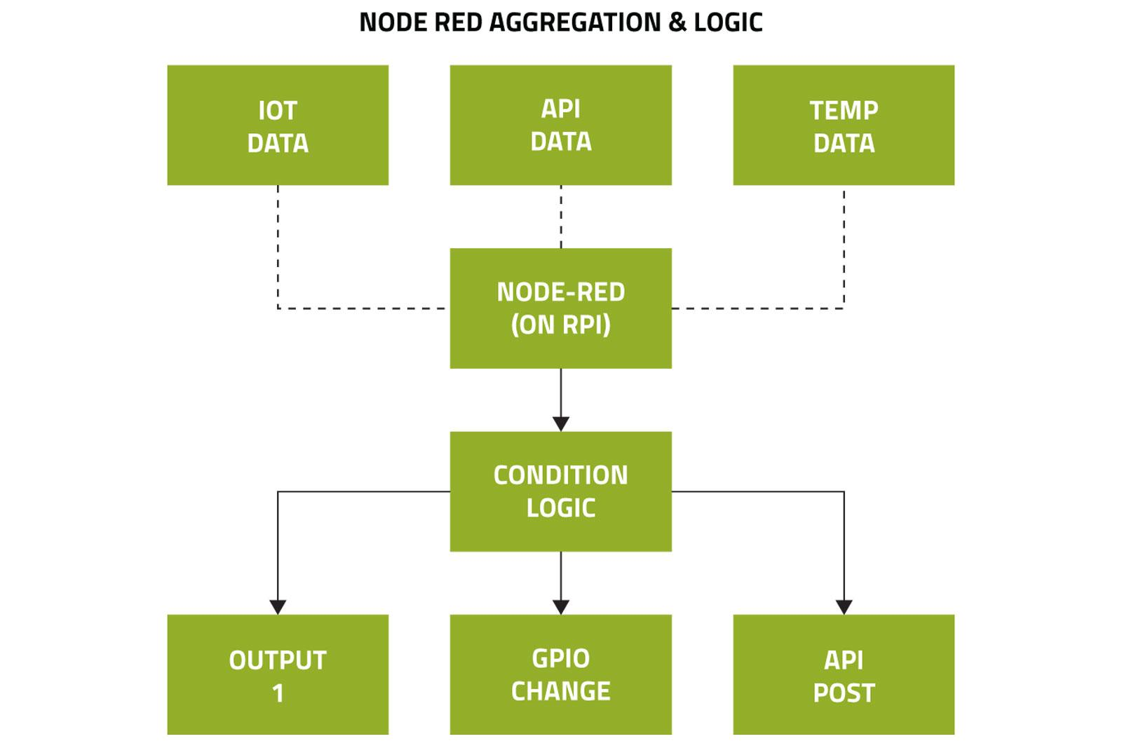 Network Node-RED Topology