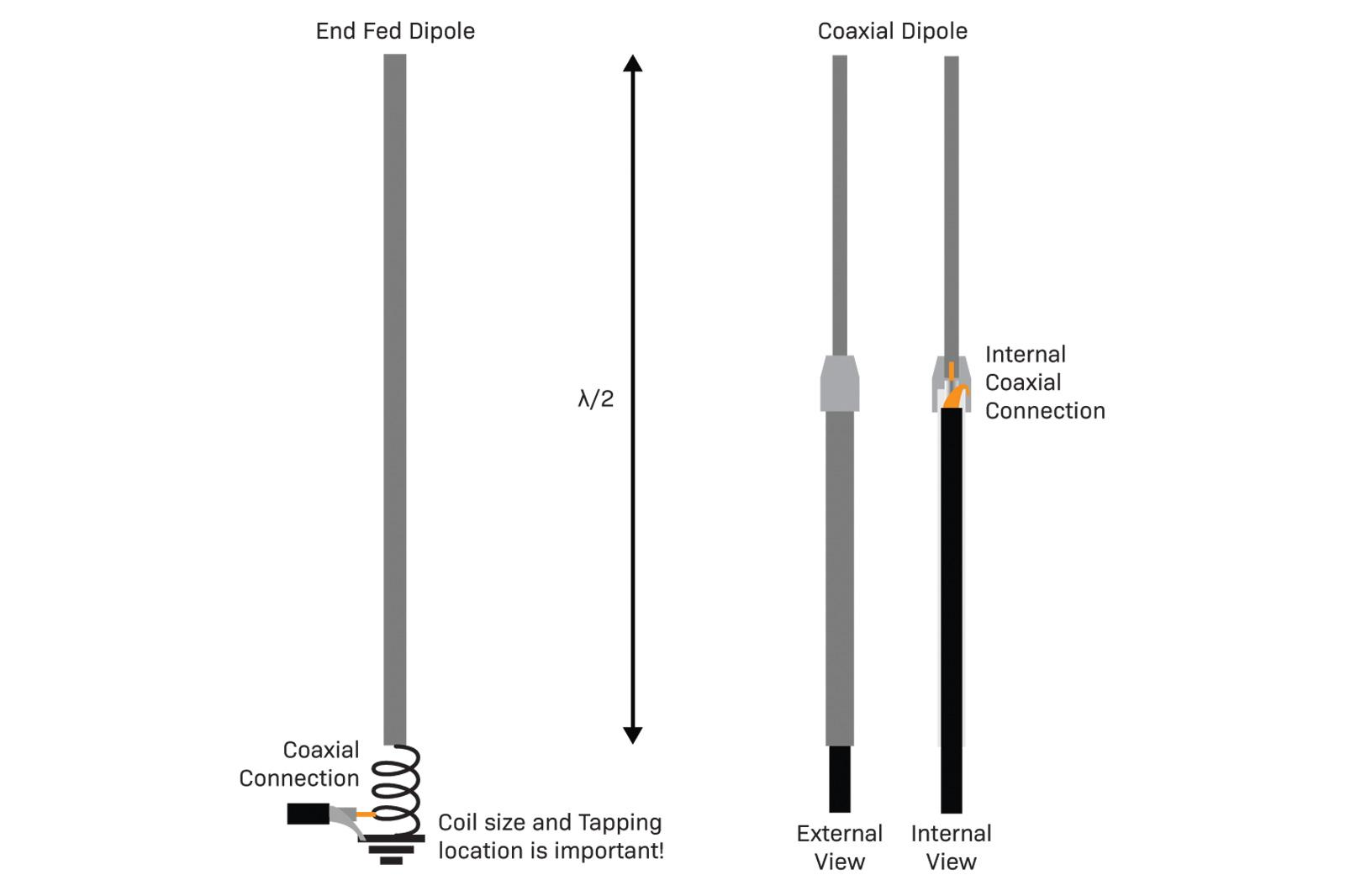 coaxial or end fed dipole