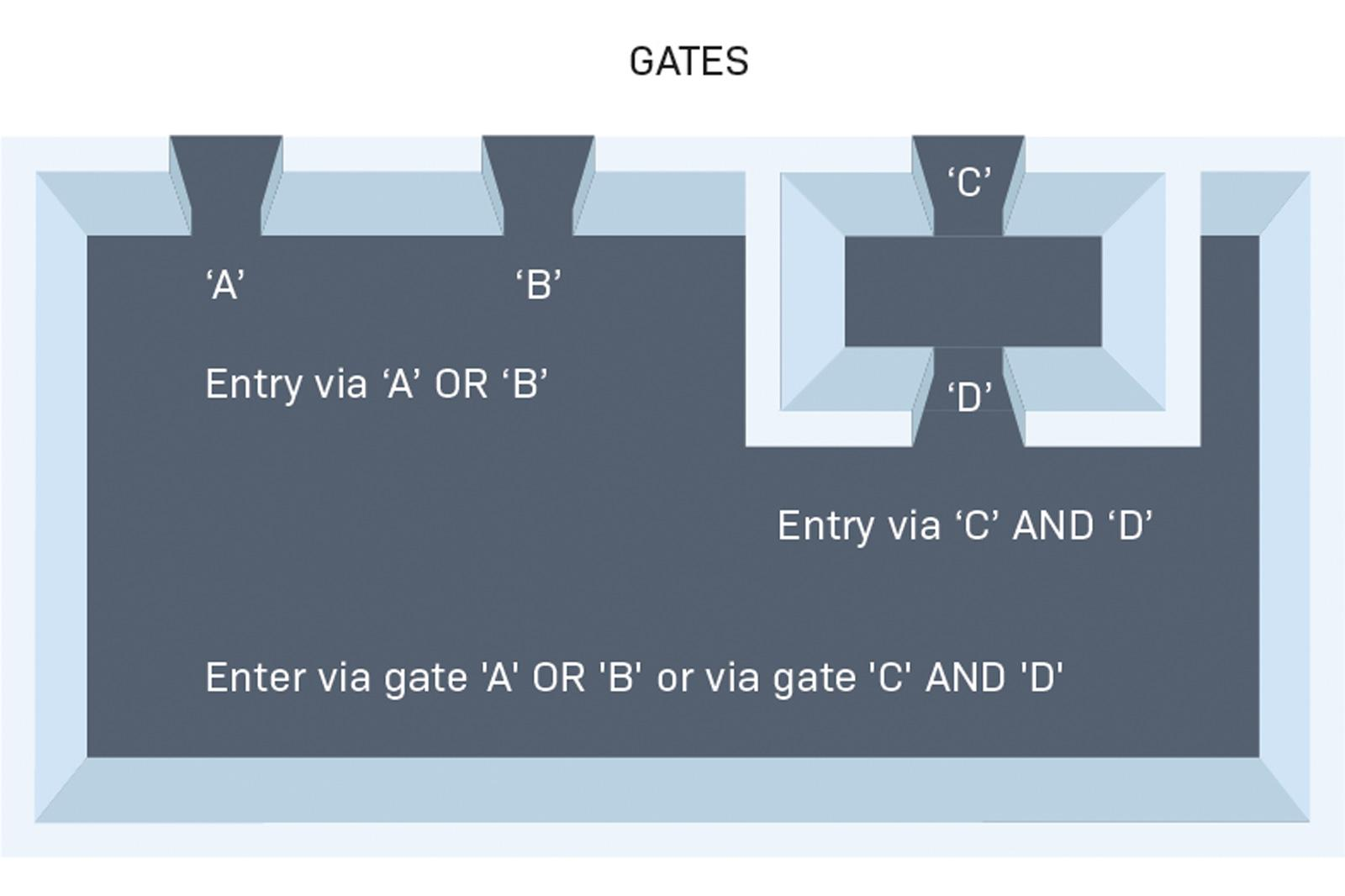 Design A Logic Gate Or Relay Logic Circuit Based On That Expression